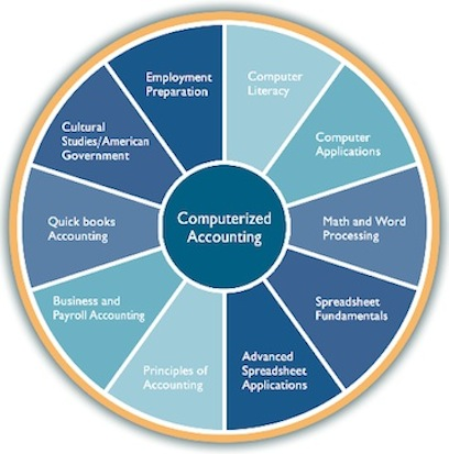 What are the Components of Accounting Systems?